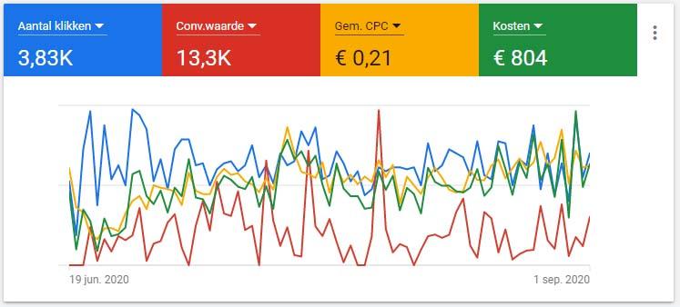 google ads performance